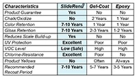 sliderenu vs. gelcoat chart
